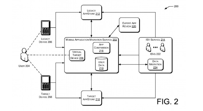 Diagrama del servicio de migración de aplicaciones