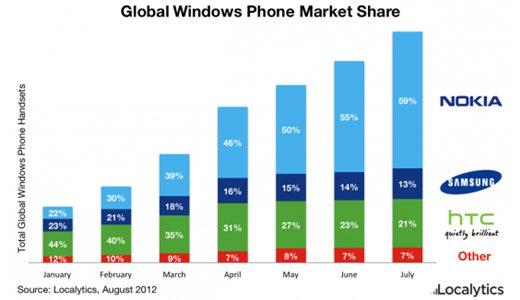 Nokia tiene el 59% de cuota de mercado en Windows Phone