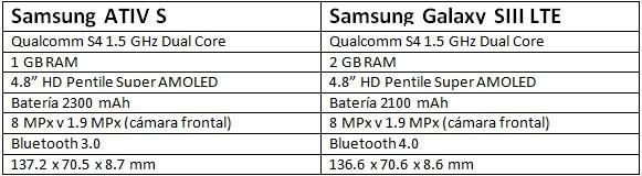 Samsung ATIV S: ¿Un simple refrito del Samsung Galaxy SIII?