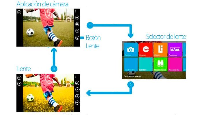 Windows Phone 8 Selector de lente