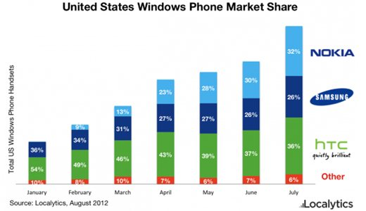 Windows Phone EEUU