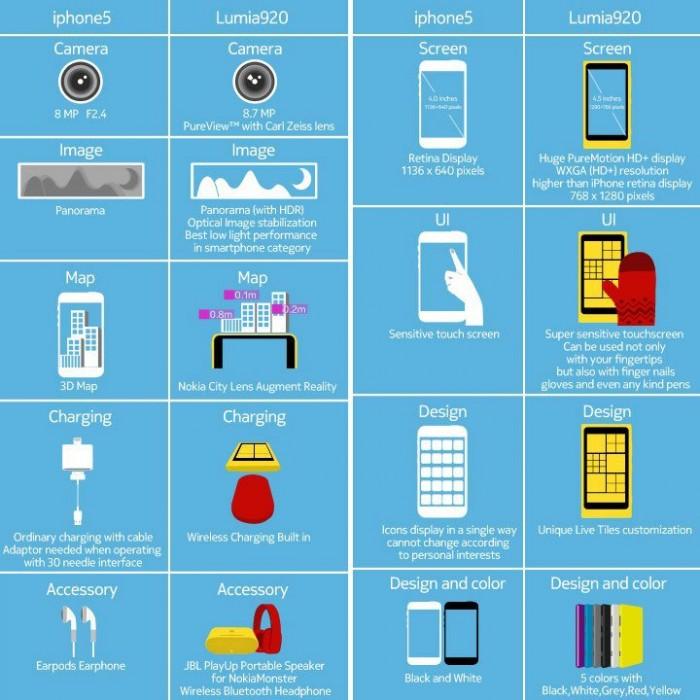 Tabla comparativa entre el Nokua Lumia 920 y iPhone 5