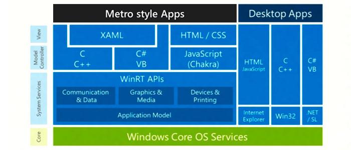 Windows 8 | Nuevo núclelo WinRT