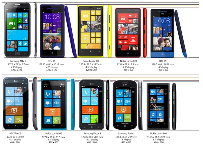 Comparativa de pantallas de terminales Windows Phone