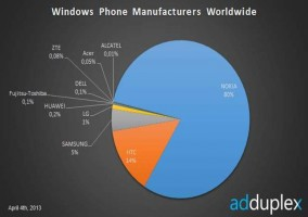 Nokia domina el mercado de Windows Phone