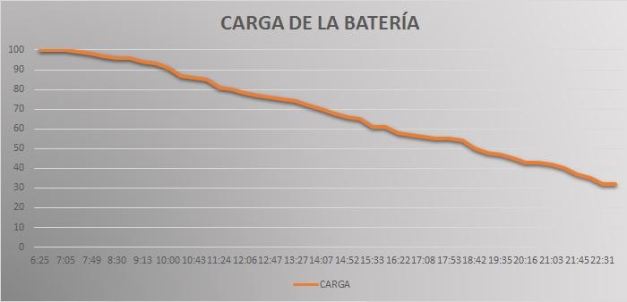 carga de la batería nokia lumia 925