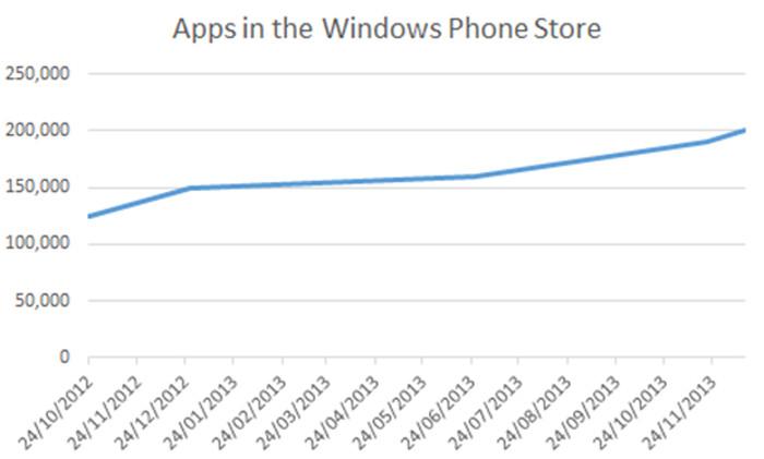 crecimiento_windows_phone_store
