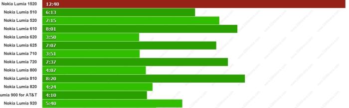 duracion web lumia 1520 frente otros lumia