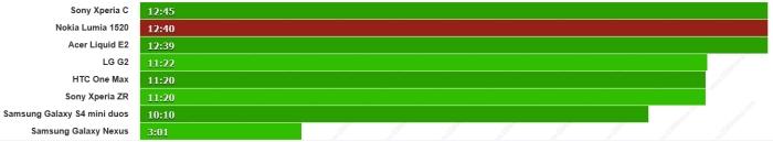 duracion web lumia 1520