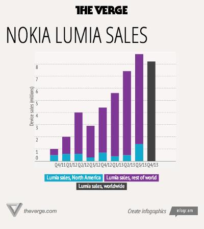 Nokia_Q4_2013