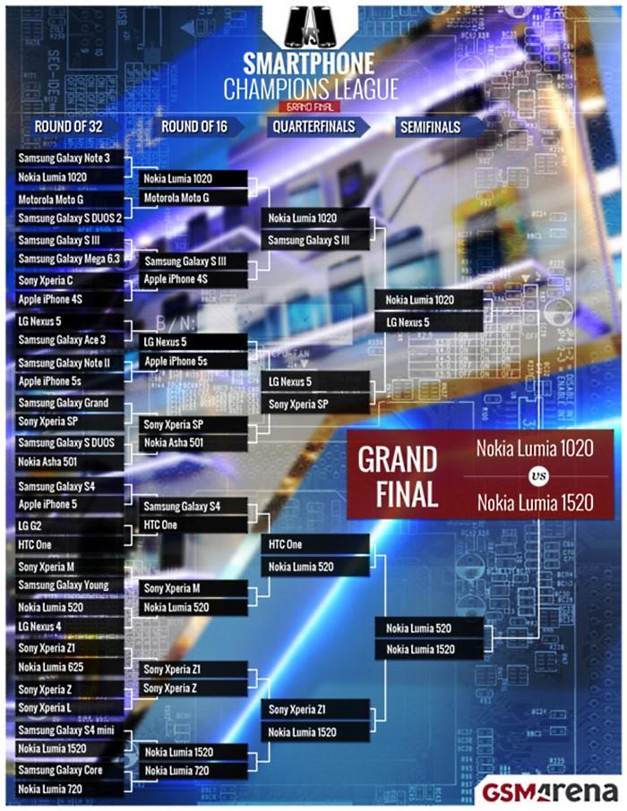 gsmarenafinal