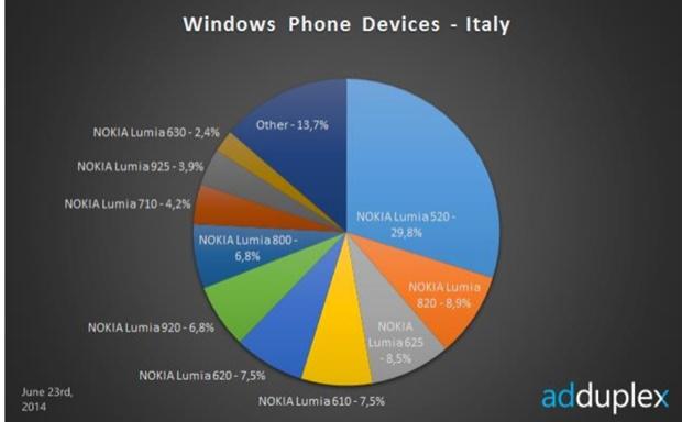 AdDuplex Italia
