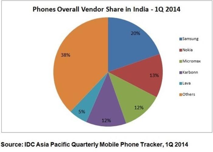 Cuota-fabricantes-India
