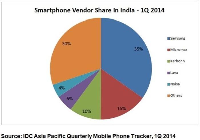 Vendedores-India-Windows Phone