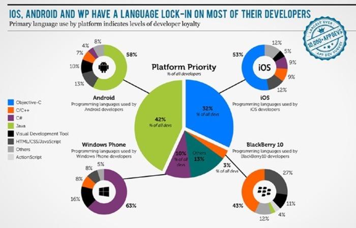 Desarrolladores-Windows-Phone-1
