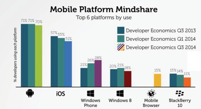 Desarrolladores-Windows-Phone