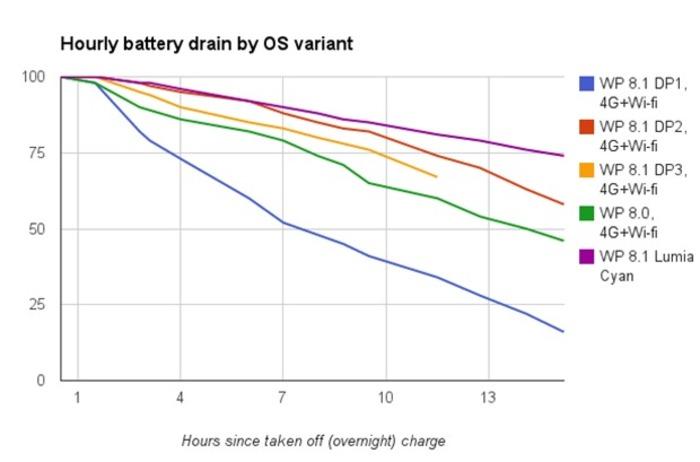 Lumia Cyan bateria 1