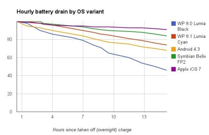 Lumia Cyan bateria 2