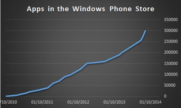 Windows-Phone-Store-aplicaciones