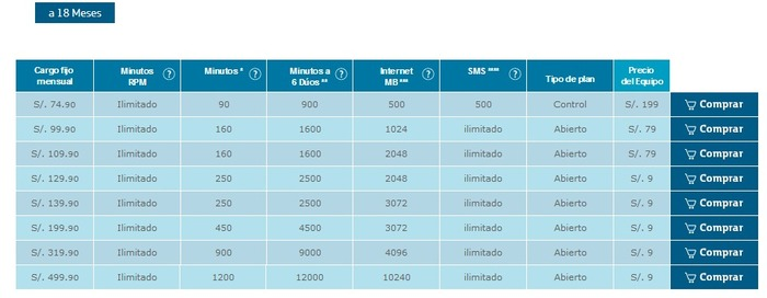Lumia 635 Peru Movistar