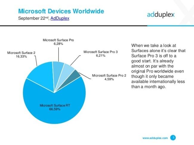 Porcentaje dispositivos Surface
