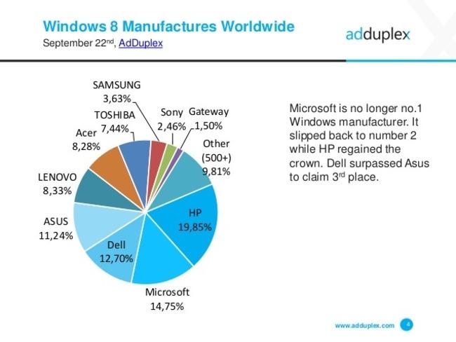 Porcentaje fabricantes dispositivos Windows 8