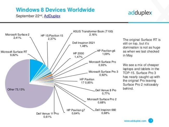 Ventas dispositivos Windows 8 todos los fabricantes