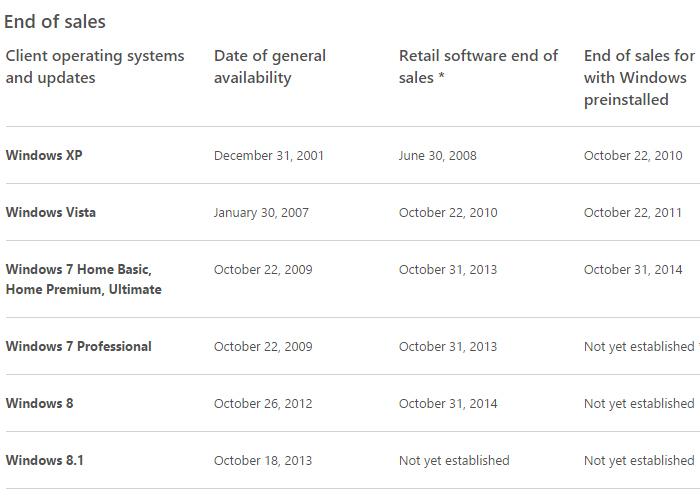 end-of-sales-31-octubre