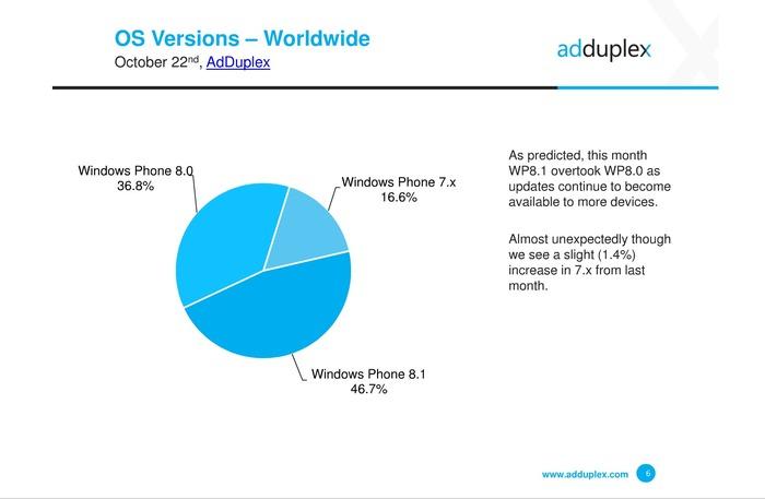 AdDluplex cuota Windows Phone 8.1