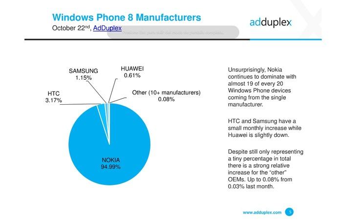 AdDuplex Nokia
