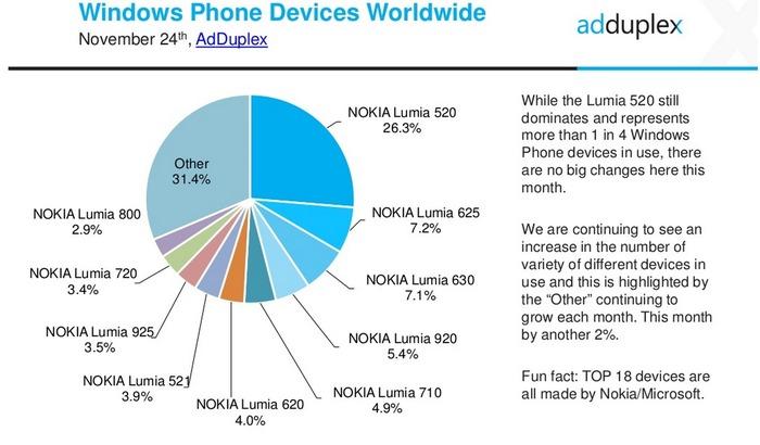 Cuota Windows Phone gama baja