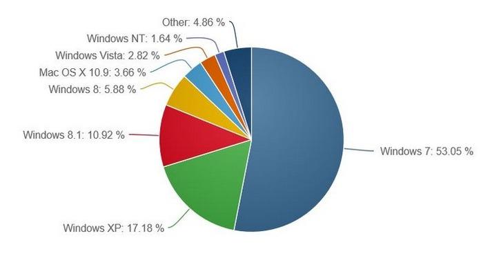 Windows 8.1 cuota de mercado octubre