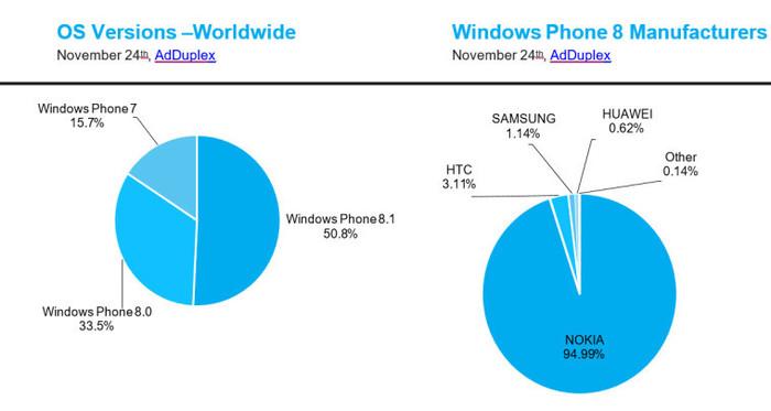 Windows Phone 8.1 cuota de mercado