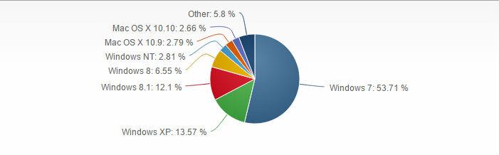 Distribución Windows Noviembre 2014