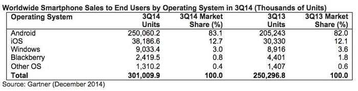 Gartner cuota mercado Windows Phone