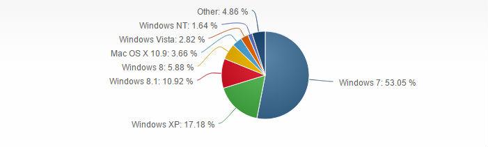 Distribución Windows Octubre 2014