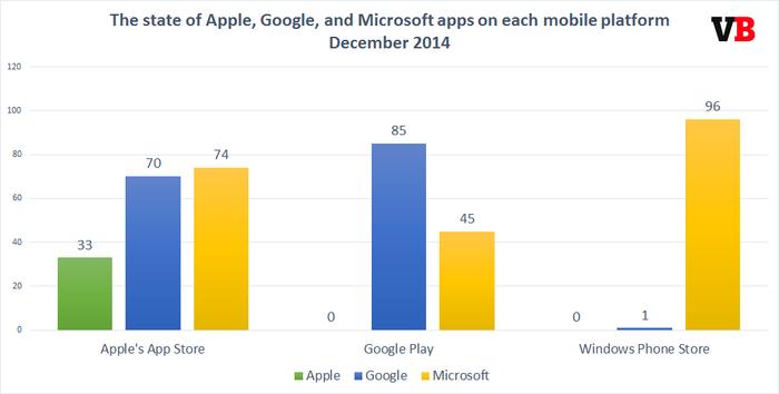 Aportación Microsoft a la competencia