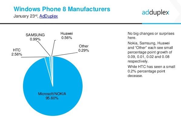 Enero 2015 cuota mercado por fabricantes