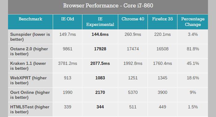 Valoración motor spartan vs internet explorer