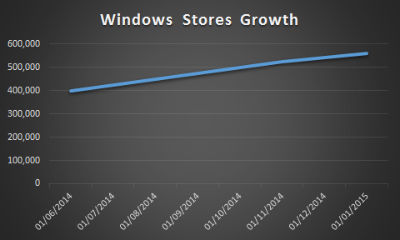 cifras-aplicaciones-windows-2015-evolucion