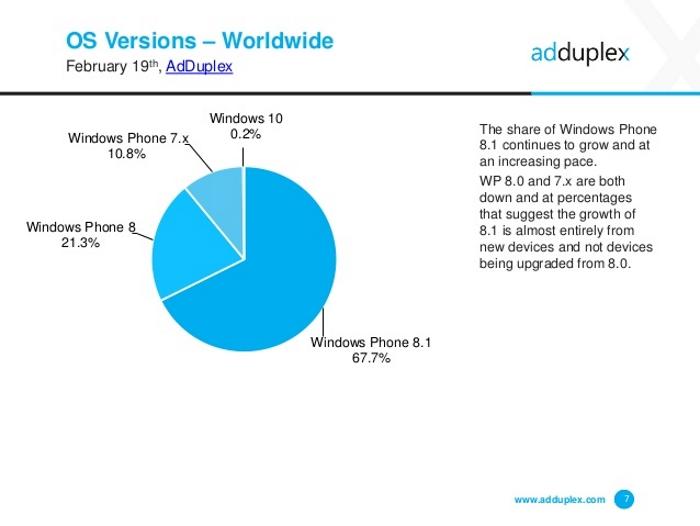AdDuplex Windows Phone