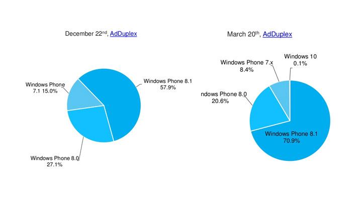 Fragmentación en Windows Phone