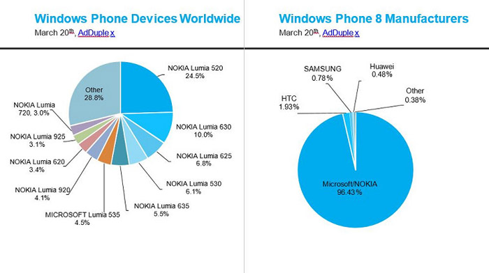 Windows Phone cifras 2015