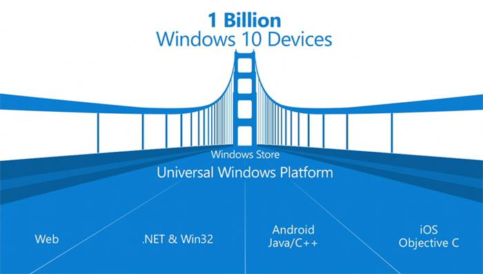 Windows Build 2015