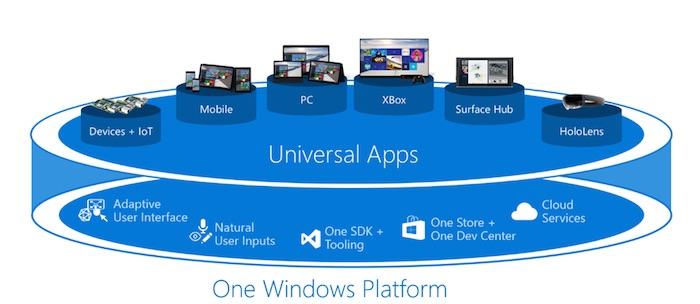 Windows Universal Apps