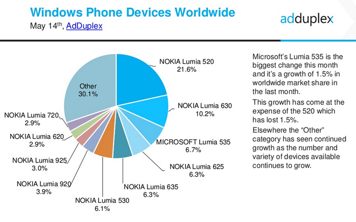cifras telefonos windows phone mayo 2015