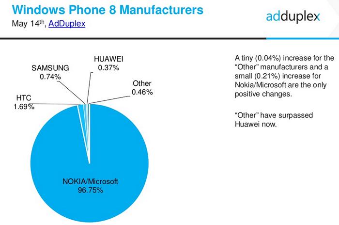 cifras windows phone mayo 2015