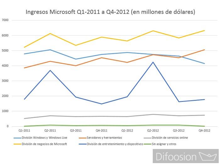 Finanzas Microsoft 2015