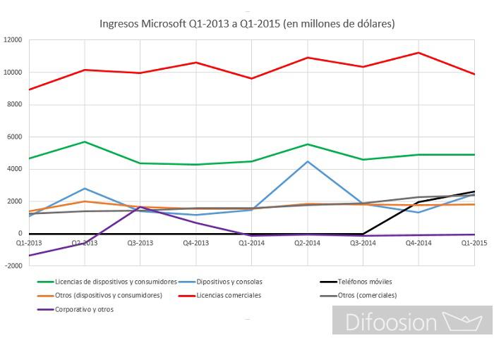 Ingresos Microsoft 2015