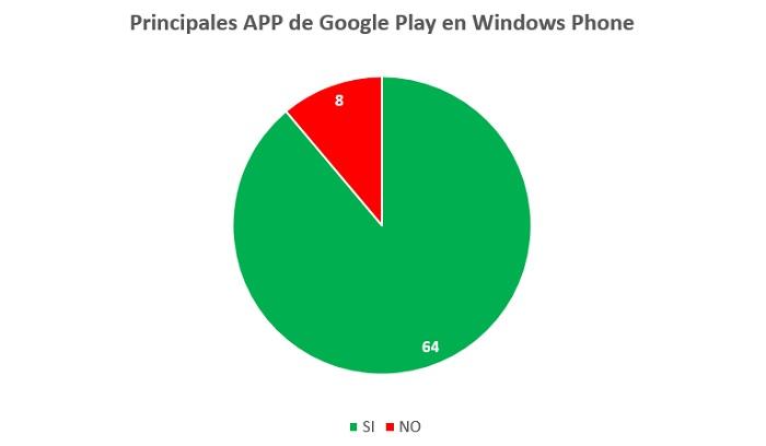gracio_falta_de_apps_wp